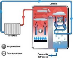 Riscaldamento - La caldaia a condensazione ci consente di riscaldare, ed ottenere acqua calda con un notevole risparmio