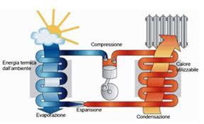 Pompa di calore inverter