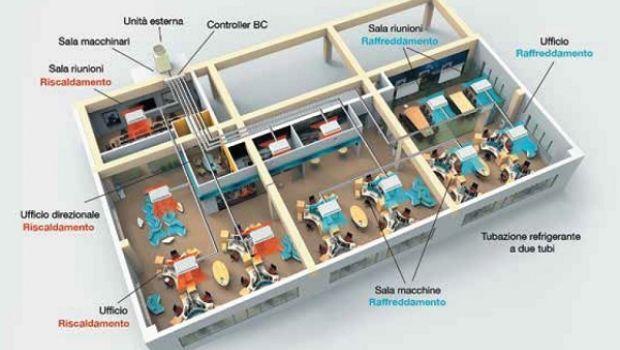 sistema climatizzazione casa